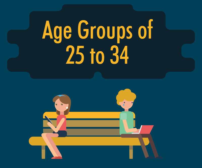 groups and ages